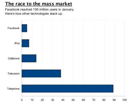 Fast growing of Facebook