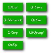PyQt Modules