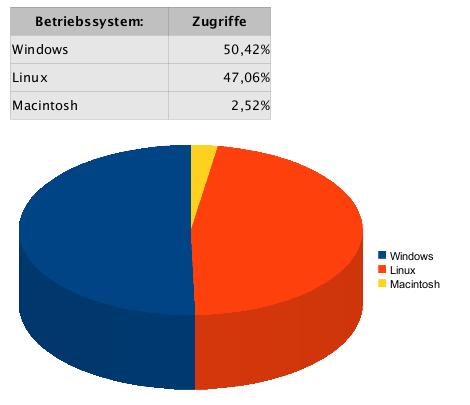 Statistiken Betriebssysteme